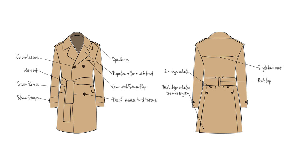 What is trench coat